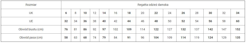 Tabela rozmiarów odzieży damskiej marki Regatta