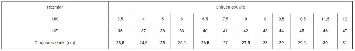 Tabela rozmiarów obuwia Chiruca