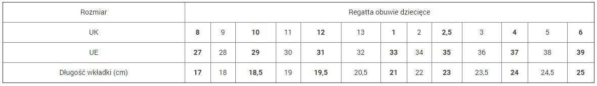 Tabela rozmiarów obuwia Regatta
