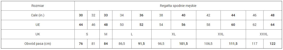 Tabela rozmiarów odzieży Regatta